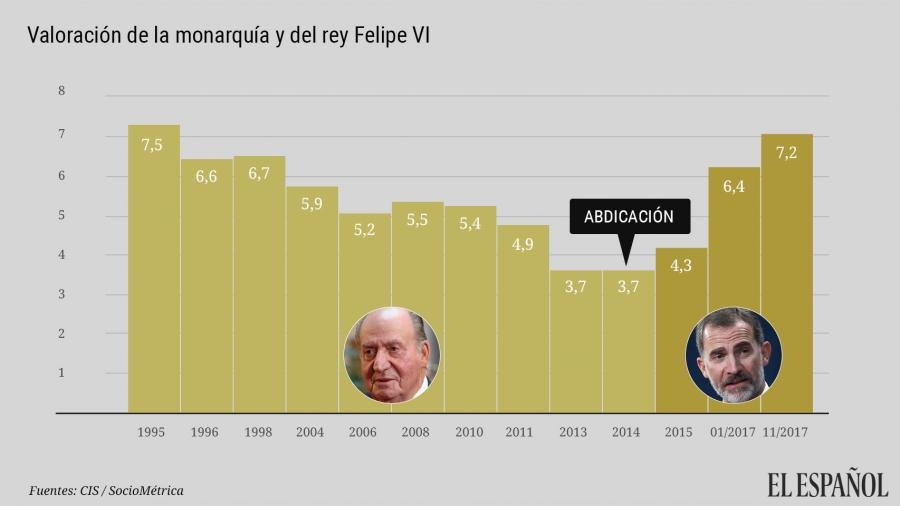 Actualidad Actualidad Felipe VI logra una valoración récord de 7,2 tras sus mensajes sobre Cataluña