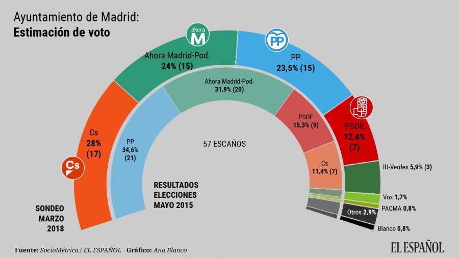 Actualidad Actualidad Villacís ganaría las elecciones y sería alcaldesa de Madrid con el apoyo del PP