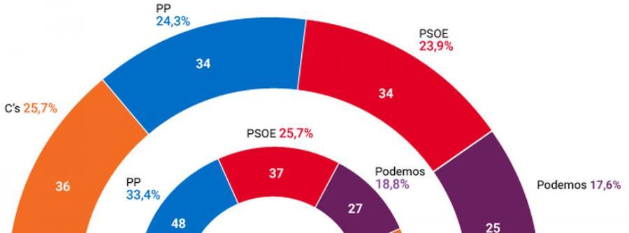 Actualidad Actualidad El Partido Popular perdería el Gobierno de Madrid en beneficio de Ciudadanos tras el escándalo Cifuentes