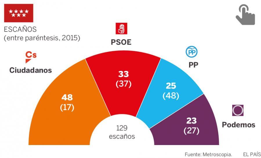Actualidad Actualidad El 'caso Cifuentes' hunde al PP y dispara a Ciudadanos en Madrid