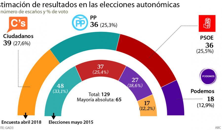 Actualidad Actualidad Ciudadanos gana en la Comunidad de Madrid y puede pactar con PP o PSOE
